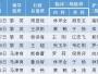 极速快3注册2018年春节值班安排