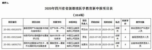 人才立院 科教兴院  我院2020年省级、市级继教项目斩获佳绩